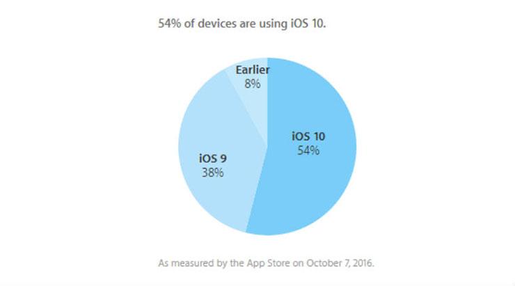 Ada 80% Pengguna iOS Aktif yang Telah Menginstall iOS 10