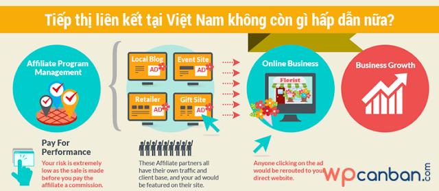 Tiếp thị liên kết ở Việt Nam không còn gì hấp dẫn nữa?