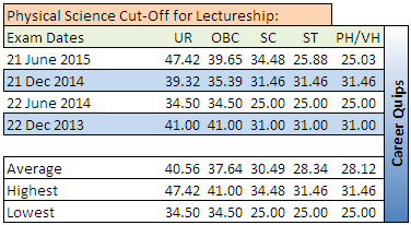CSIR NET Cut-Off for Physical Science  Lectureship