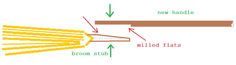 broom repair diagram