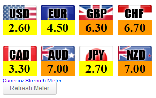 Henry liu forex currency meter
