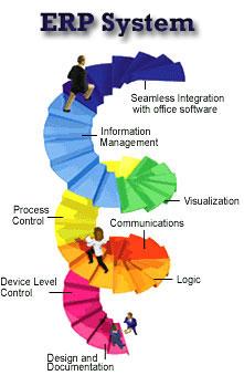 Phần mềm erp giúp ích rất nhiều cho doanh nghiệp