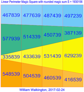 Semi-Orthogonal Linear Perimeter Magic Square of Order-4 constructed using Pythagorean triangles