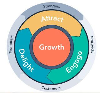 Apa itu Flywheel Marketing?