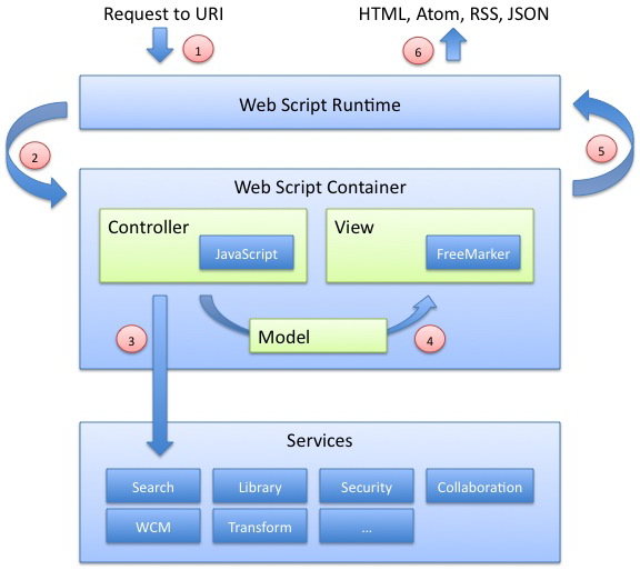 Architecture of webscripts