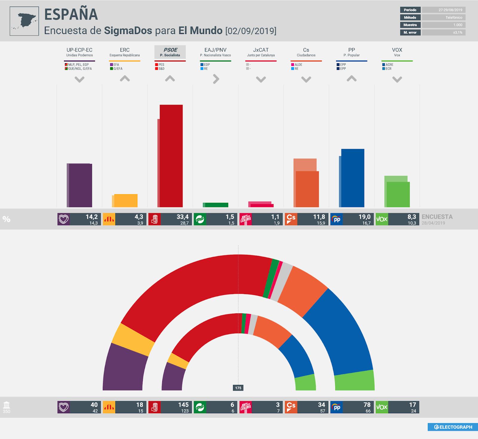 Gráfico de la encuesta para elecciones generales en España realizada por SigmaDos para El Mundo, 2 de septiembre de 2019