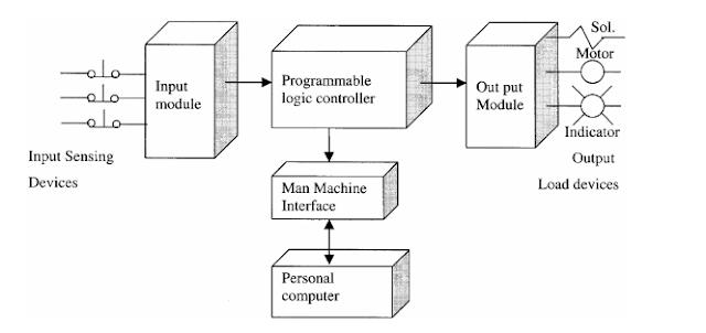 A basic block diagram of PLC system