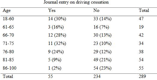 図:脳卒中年齢と運転見逃し数