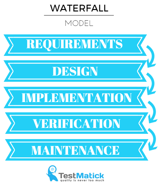 Life of qa in software testing company february 2016 for Waterfall model is not suitable for