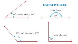 Materi Garis dan Sudut, Matematika Kelas VII IMG