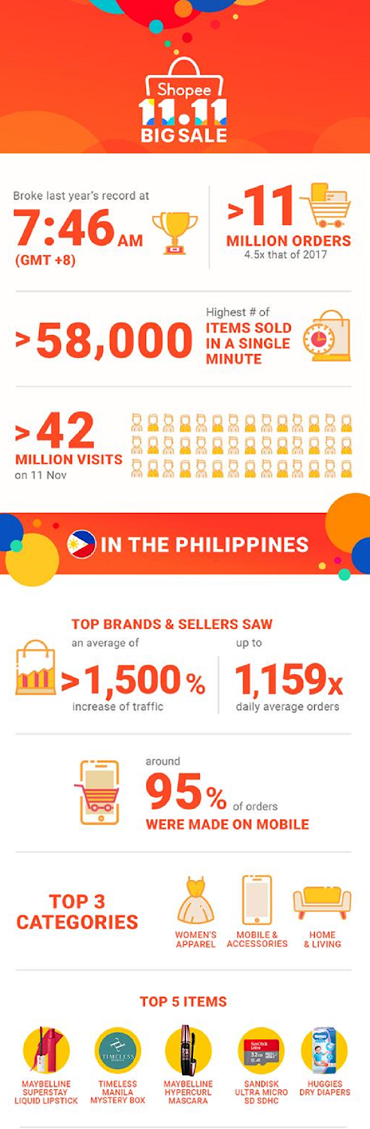 Mobile shopping leader Shopee has realized a success during the begin part of its  Shopee receives over xi 1000000 orders during its Christmas Sale!