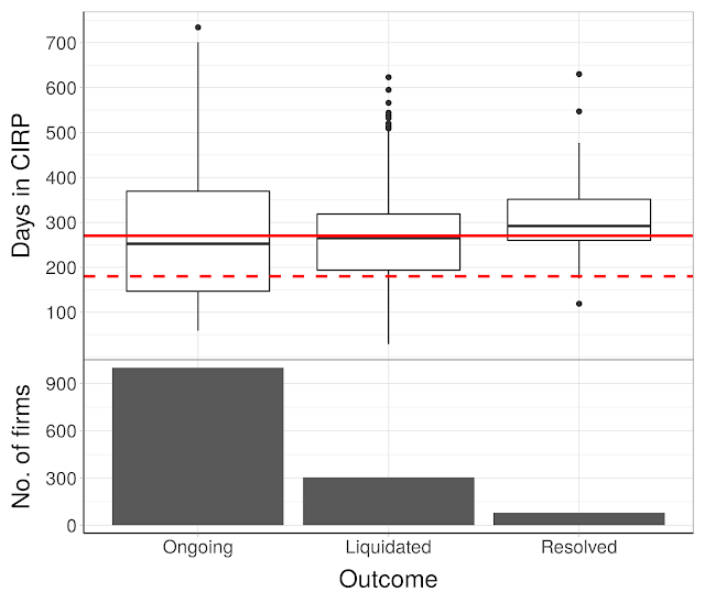 Figure 1: Box-whisker plots for the delay of IBC cases, under three buckets (Ongoing, Liquidated or Resolved)