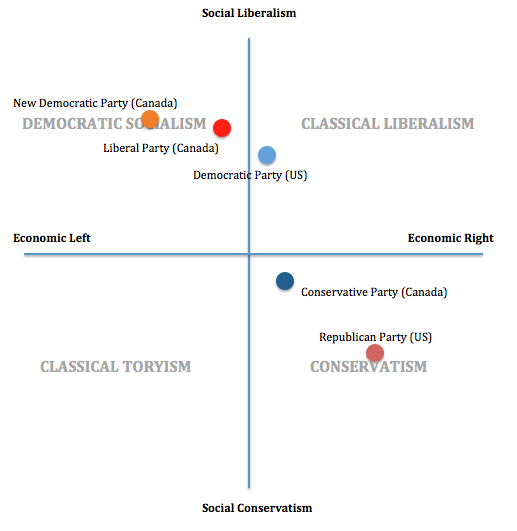 An overview of conservatism