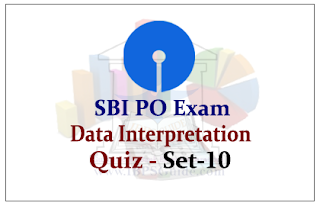 SBI PO Exam 2015- Data Interpretation Questions (With Solutions)