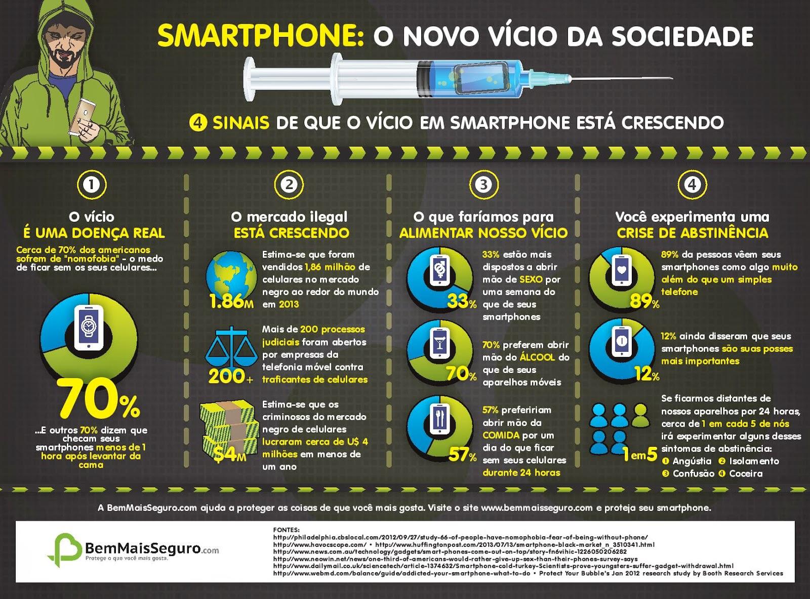 Vicio, tecnologia, Smartphone, tratamento