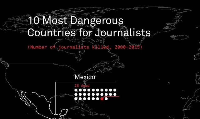 10 Most Dangerous Countries For Journalists