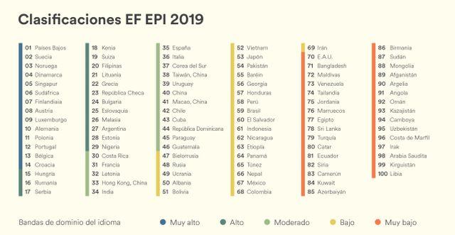 Chile logra cuarto lugar en nivel de inglés en América latina