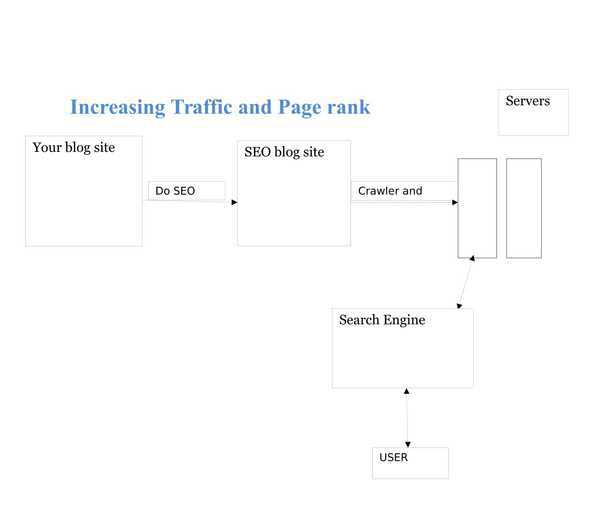 How seo optimization done and seo tools,sevices