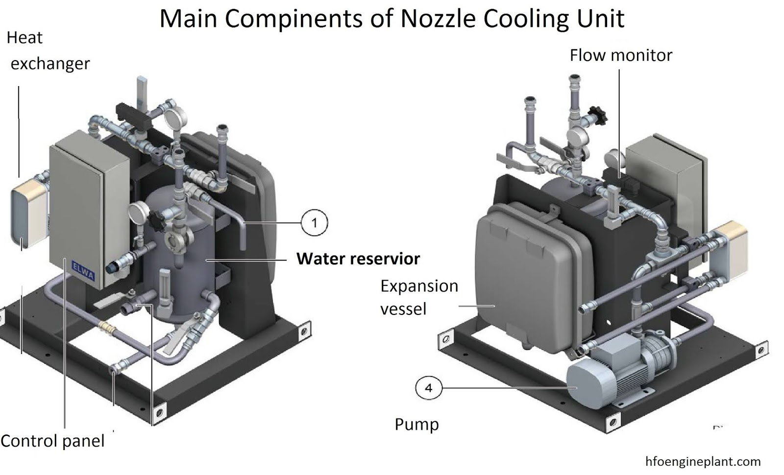 Main components of nozzle cooling water module