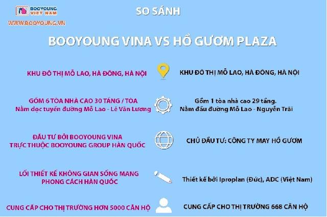 So Sánh Chung Cư Booyoung và Chung Cư Hồ Gươm Plaza