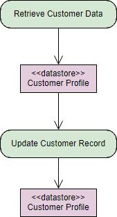 Gambar-Simbol-Activity-Diagram-9