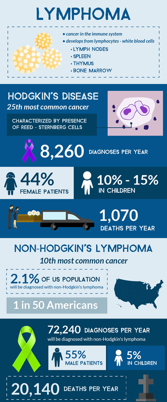 Lymphoma infographic