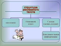 Структура рекламного текста