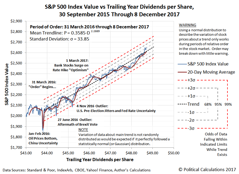 S&P 500 Index Value vs Trailing Year Dividends per Share, 30 September 2015 through 8 December 2017, with period of order since 31 March 2016