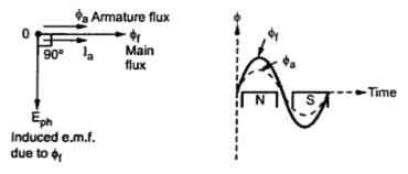 kbreee parameters of an armature winding of an alternator. Black Bedroom Furniture Sets. Home Design Ideas