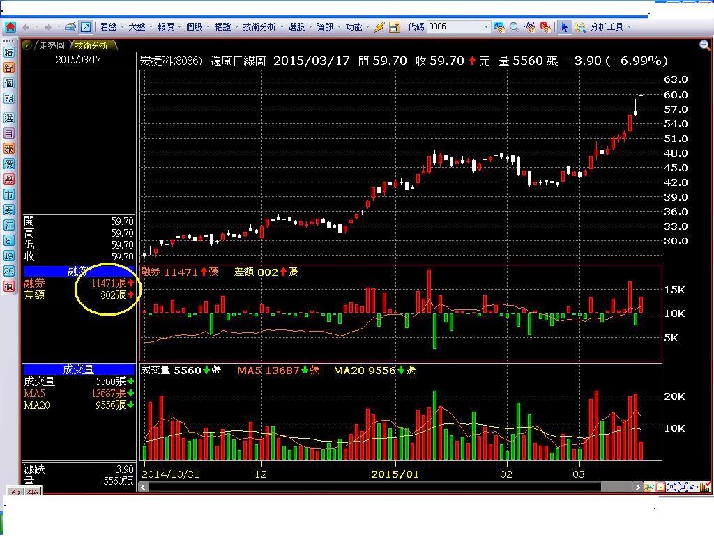 風華股市 投資日誌: 8086宏捷科的空單