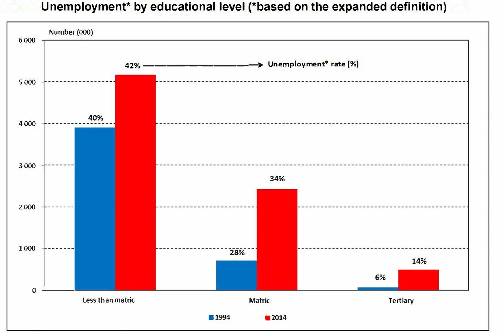 Persuasive research project south african labour issues figure 3 stats sa 2014 unemployment report education ccuart Choice Image