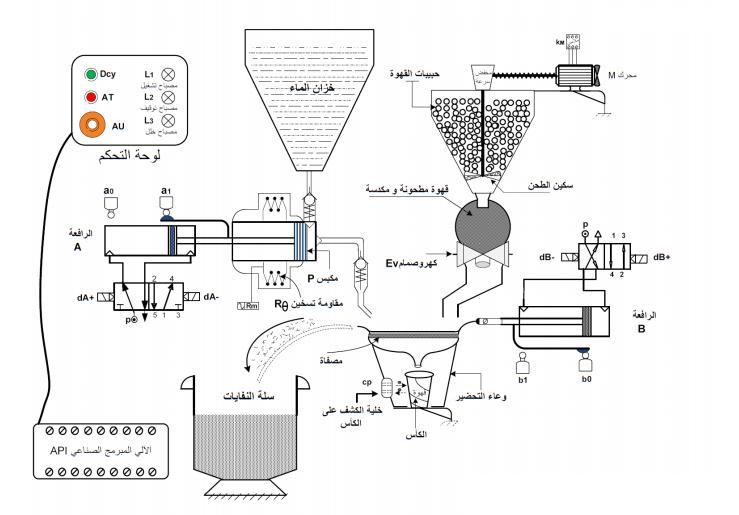 اختبار الفصل الاول هندسة كهربائية 2
