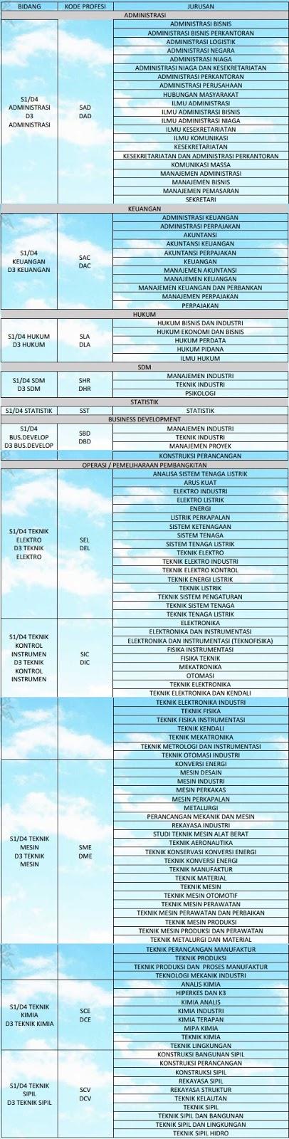 FORMASI LOKER INDONESIA POWER 2017