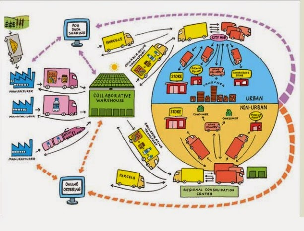 Supply Chain Management Collaboration The Future Of