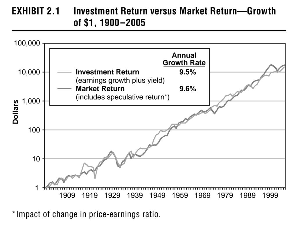 תשואת מניות אל מול הצמיחה ברווחים החברות