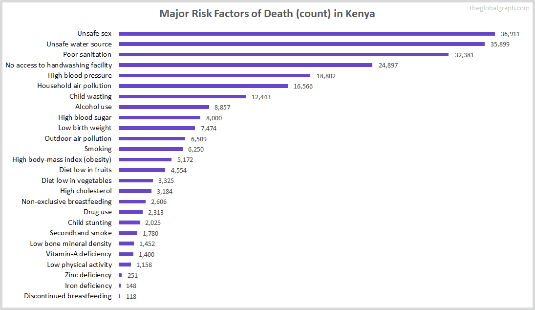 Major Cause of Deaths in Kenya (and it's count)