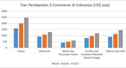 Tinuku.com Indonesia endorsed e-commerce roadmap