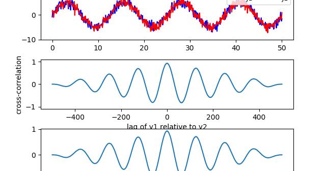 Everything about Vehicle Simulation: [Python 3] Cross correlation