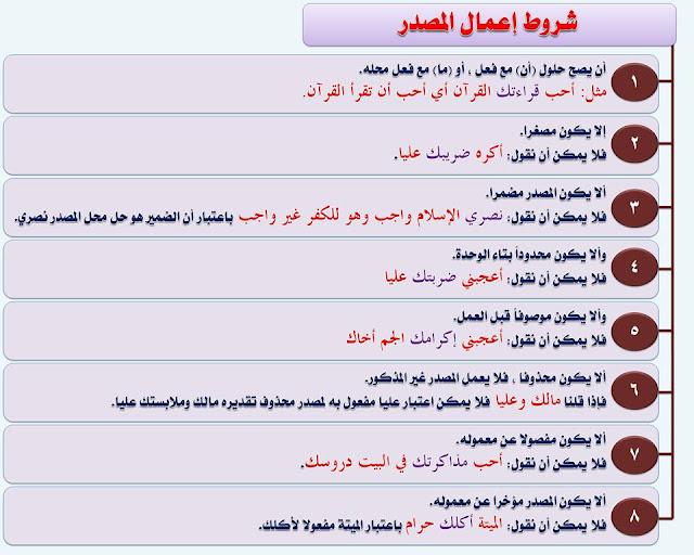 """انفراد.... كل قواعد اللغة العربية لطلاب """"ابتدائي - اعدادي - ثانوي"""" في صورة لوحات مبسطة مع الشرح والتدريبات 59"""