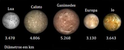 Os 10 maiores satélites do Sistema Solar !