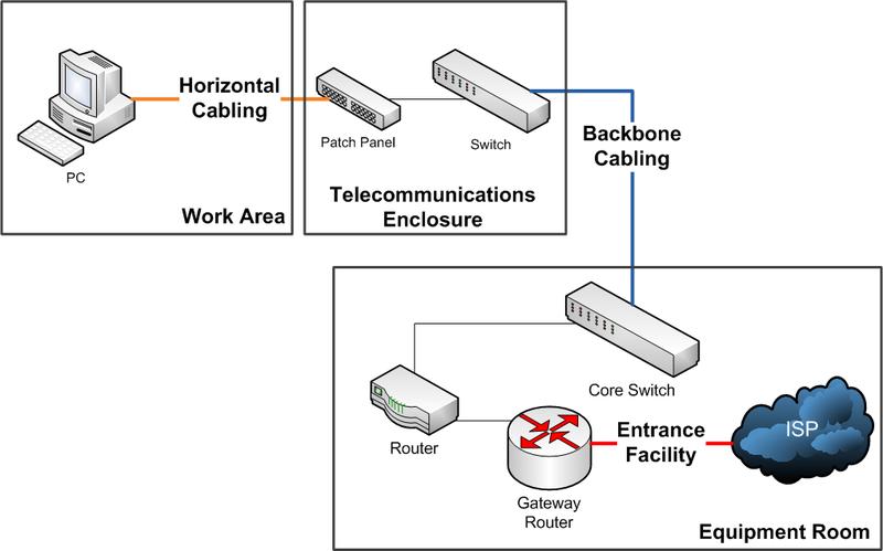 pengertian jaringan datar   horizontal   dan jaringan