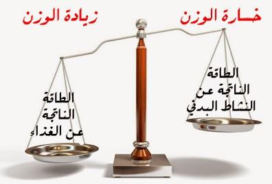 ثلاث أسباب عدم نزول الوزن