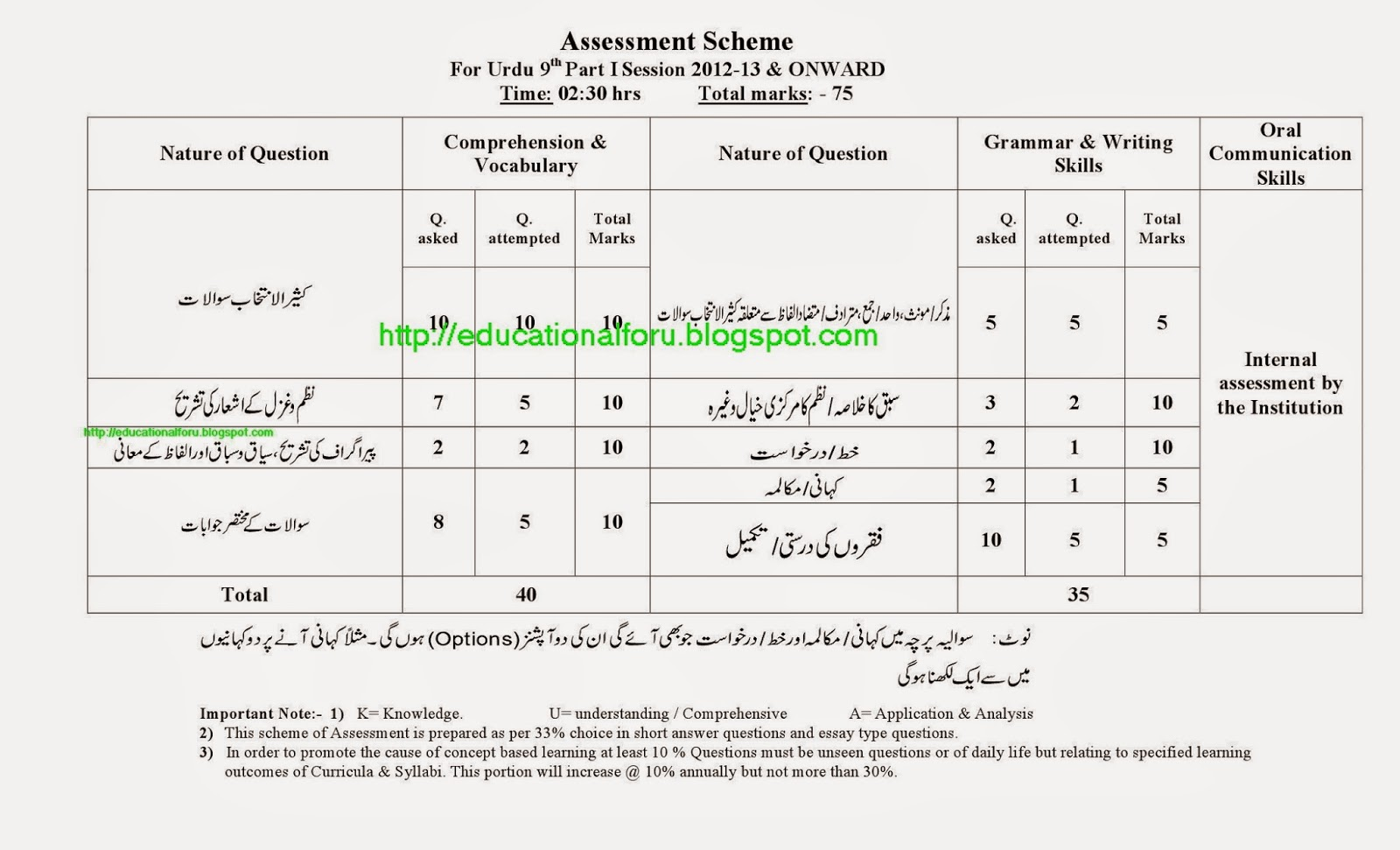 Education4all Assessment Scheme Of Urdu 9th Class Model Papers Of Urdu 9th Class For The