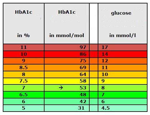relationship between blood sugar and hemoglobin