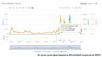 За сутки цена криптовалюты BitcoinDark выросла на 400%