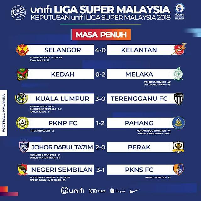 Keputusan dan Kedudukan Terkini Liga Super Setakat 4 Jun 2018