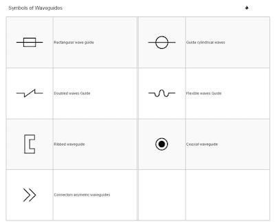 Symbols of Waveguides