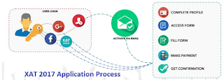 XAT Application Process