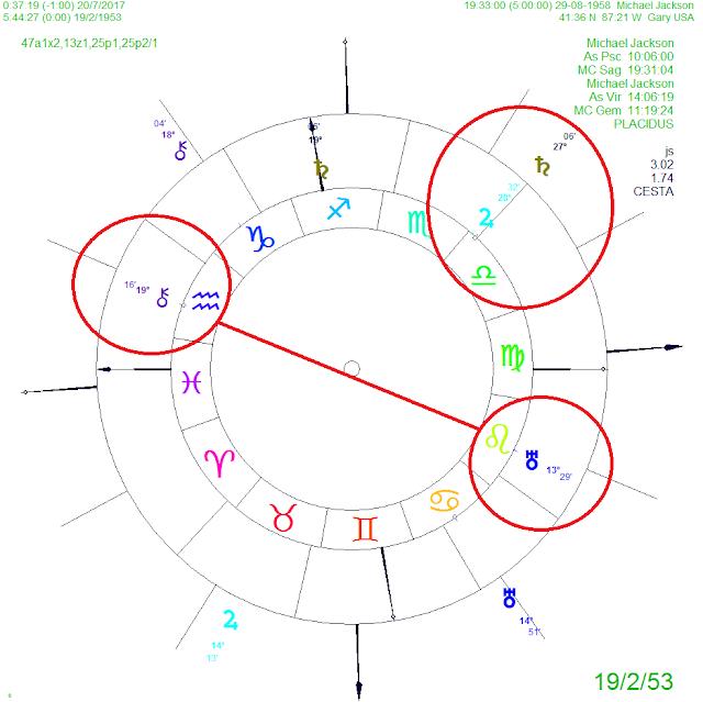 carta natal michael jackson, quirón acuario casa 12, astrologia vedica 2017, muerte michael jackson, saturno y la muerte, mercurio la muerte