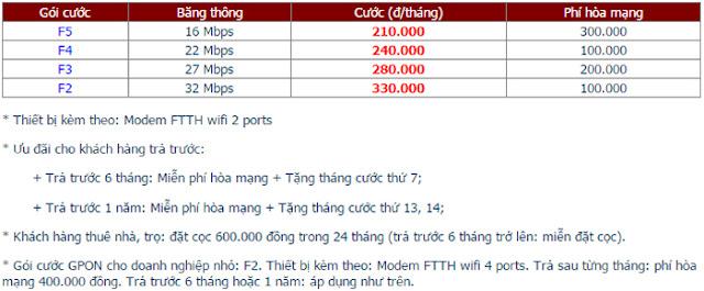 Lắp Đặt Internet FPT Phường Nguyễn Thái Bình 1